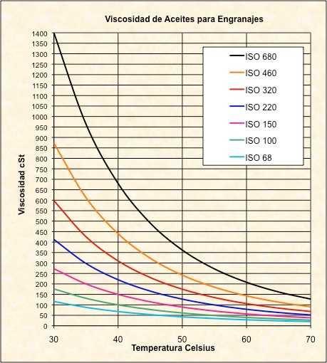 Industrial oil graphs | Widman International SRL