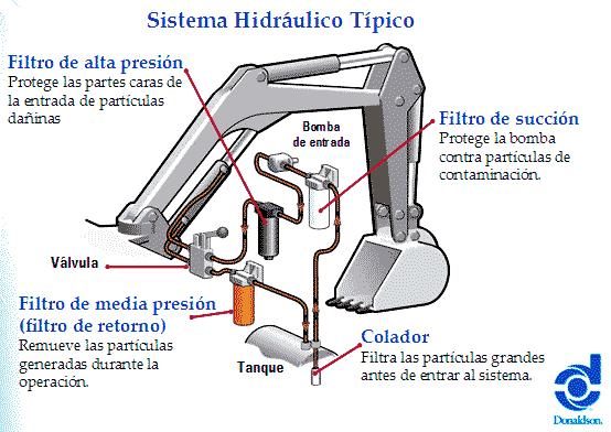 Sistema hidraulico ejemplos