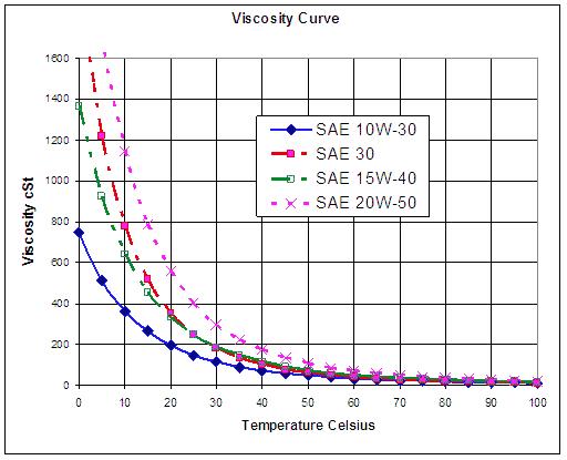 Efecto en el motor viscosidad for Viscosidad del aceite de motor