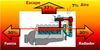 Sistema de enfriamiento motor diesel caterpillar