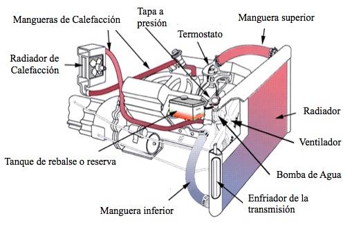 Sistema de refrigeracion del motor pdf