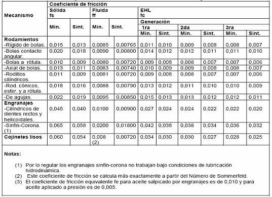 Tipos de lubricantes pdf