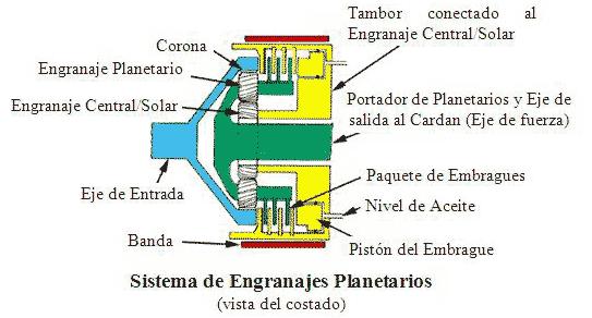 Principio de funcionamiento de las transmisiones hidraulicas