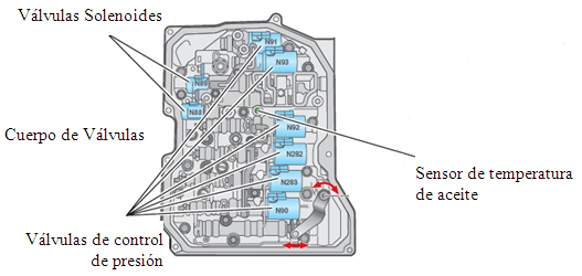 Sistema hidráulico de la transmisión automática