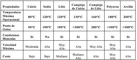 Tipos de grasas lubricantes pdf