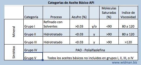 Tabla de Especificaciones API Grupo I al V
