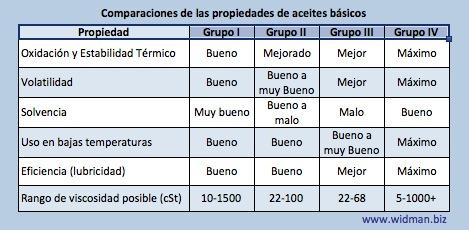 Caracteristicas de Aceite Basico