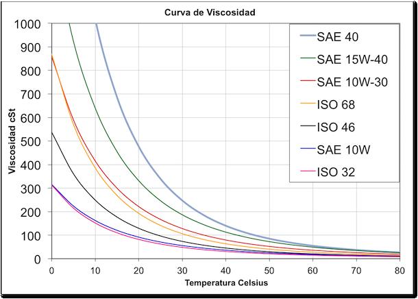 Curva de viscosidad de varios aceites hidraulicos