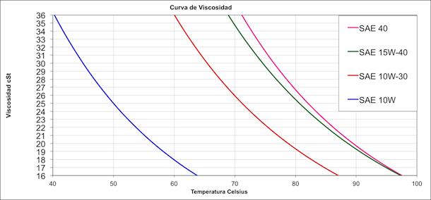 Curva de viscosidad de aceites hidraulicos para equipo pesado