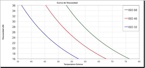 Curva de viscosidad de aceites hidraulicos industriales a temperaturas operacionales
