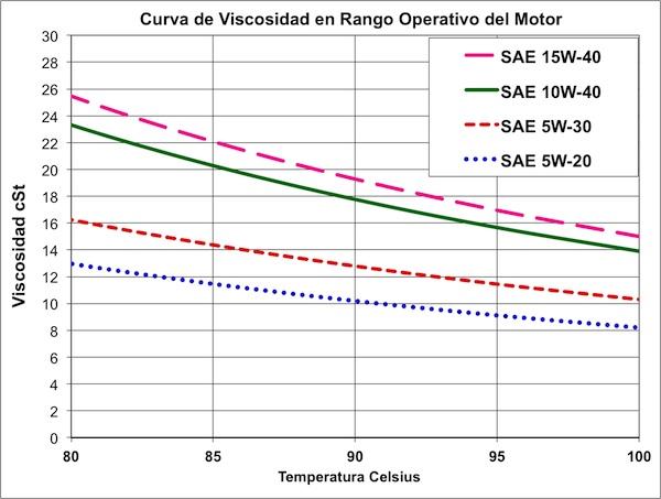 Curva de viscosidad de 4 aceites a temperaturas operacionales del motor