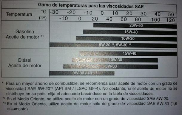 Recomendaciones del manual de un auto 2012