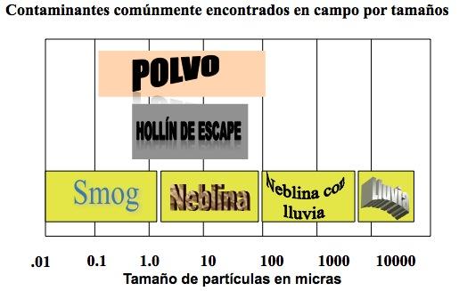 El tamaño de diferentes partículas