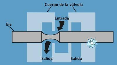 El cuerpo de una válvula hidráulica