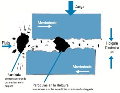 Partículas de contaminantes en el sistema