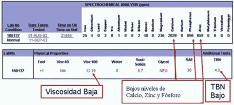 Niveles de aditivos y viscosidad en analisis