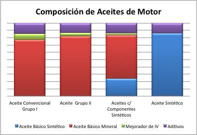 Componentes de un aceite para motores