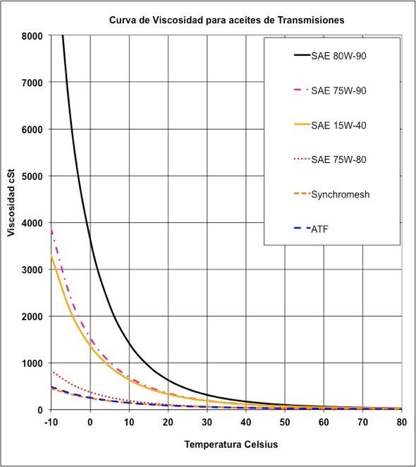 Curva de viscosidades de aceites para transmisiones