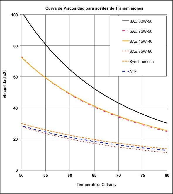 Viscosidades de aceite de transmisiones a temperaturas operacionales