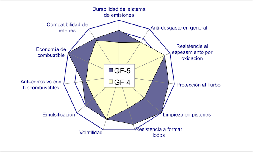 Avances GF-5