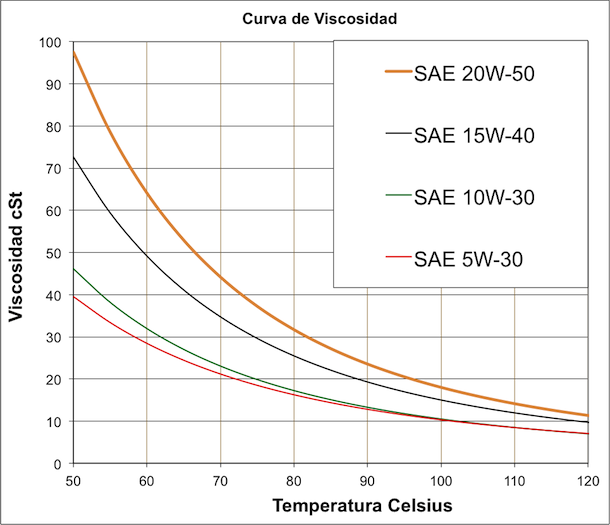 Viscosidad de aceite de motor a diferentes temperaturas