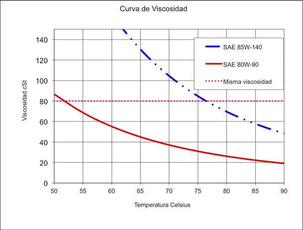 Viscosidad de aceite a diferentes temperaturas
