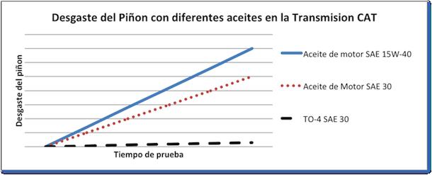 Gráfico de desgaste de transmisión CAT con diferentes aceites