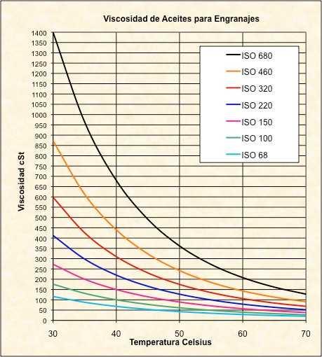 Variación de Viscosidad de Aceites Industriales