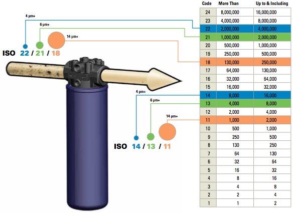 Tabla de codigos de limpieza ISO