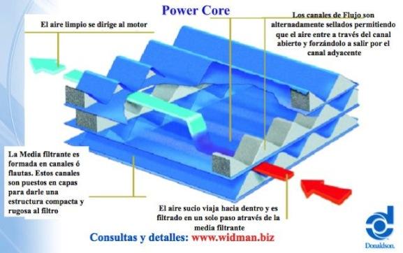 El flujo de aire por el filtro PowerCore